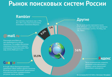 Почему следует продвигать сайт в поисковой системе Яндекс?